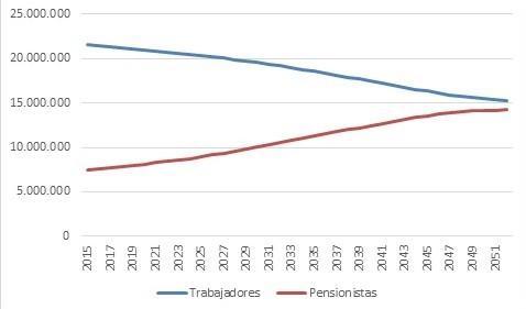 Gráfico pensionistas-trbajadores