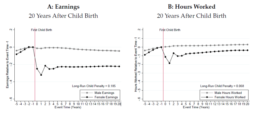 Children and Gender Inequality 1