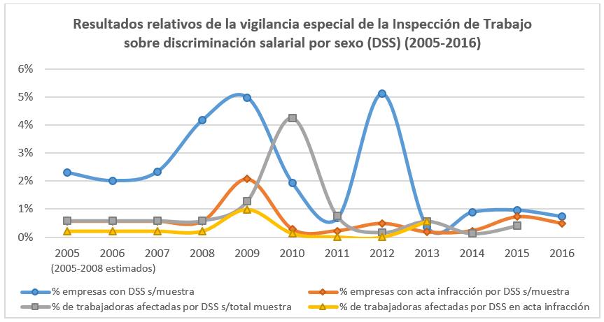 Resultados Inspección Trabajo DSS 2005-2016.jpg