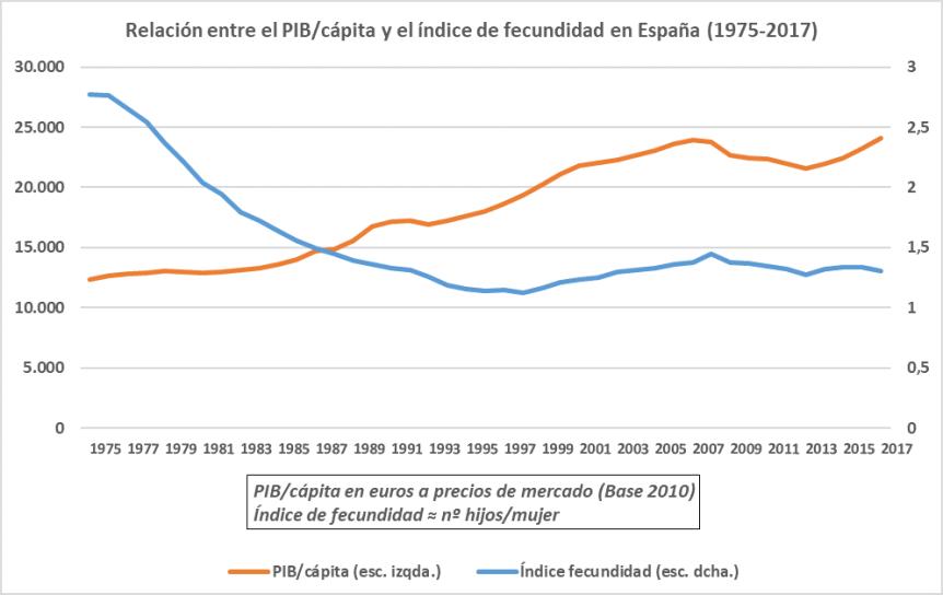 Relación PIB per cápita y Fecundidad