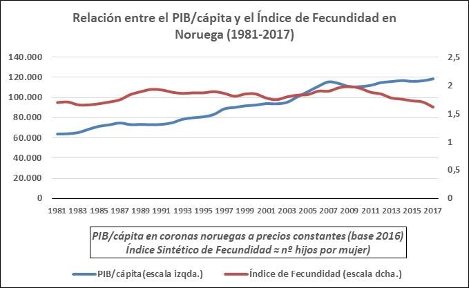 Relación entre pib/cápita y isf noruega