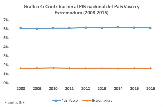 Contribución al PIB España de Extrem. y P Vasco