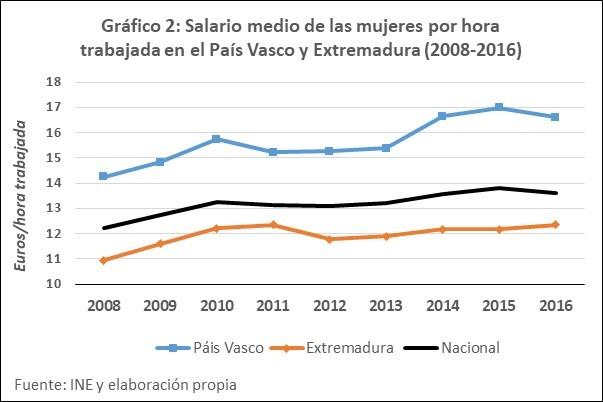 Salario por hora de mujres en Extremadura y País Vasco