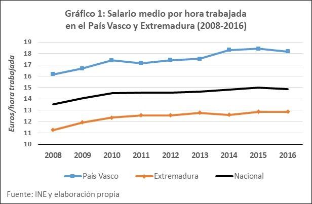 Salario por hora en Extremadura y P. Vasco
