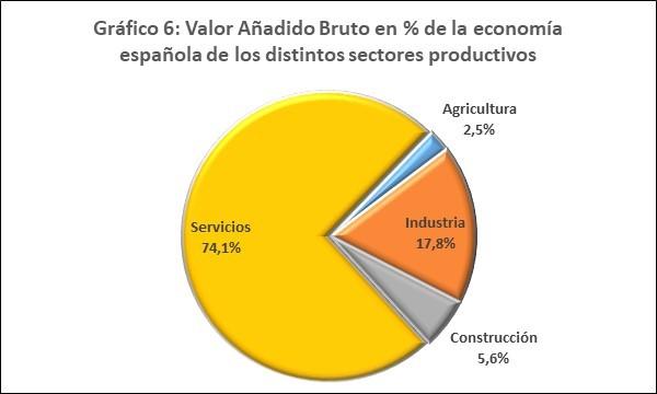 VAB sectores España