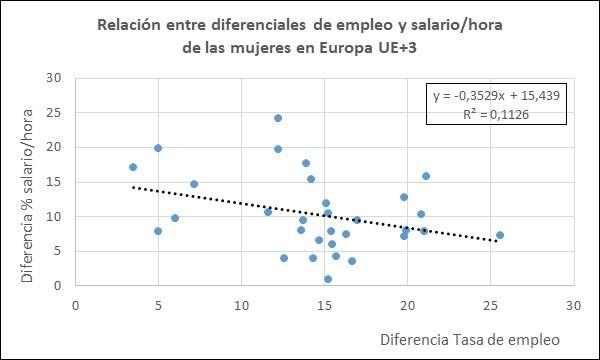 Gráfico dispersión empleo salario mujeres UE+3