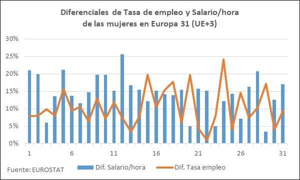 Diferenciales empleo y salario mujeres UE+3 bis