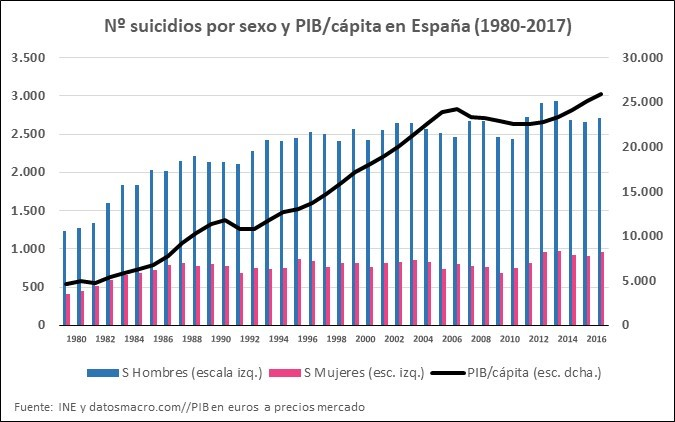 PIB per cápita y suicidios España 1980-2017