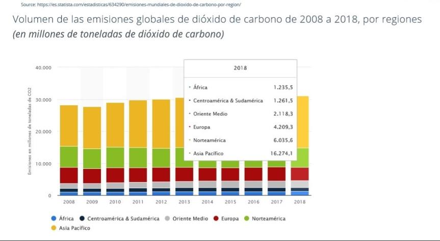 CO2 distribución de emisiones por regiones del mundo