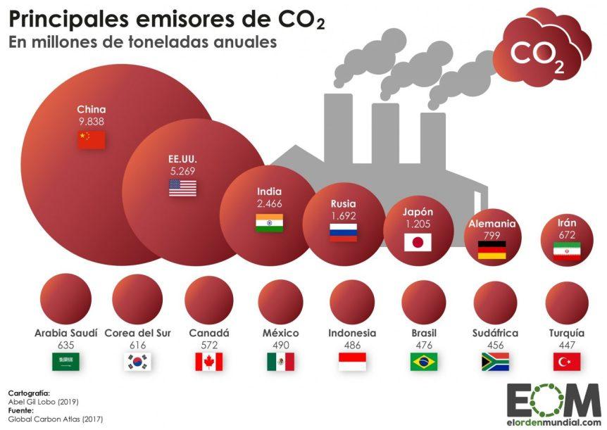 Mundo-Política-Desarrollo-Medio-Ambiente-Emisiones-de-CO2-absolutas-1310x928