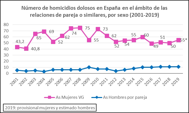 Asesinatos hombres y mujeres por pareja 2001-2019